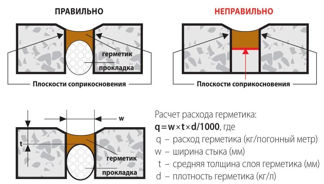Смета заделка швов между плит перекрытия